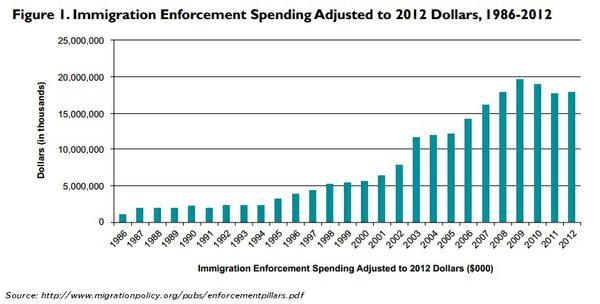 immigration_enforcement_spending.jpe