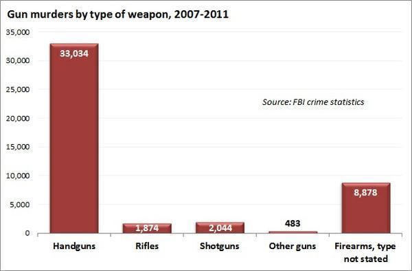 gun_murders_by_type.jpe