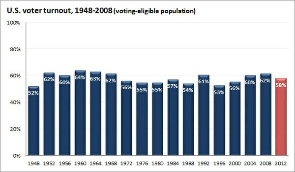 voter_turnout_1948-2012.jpe